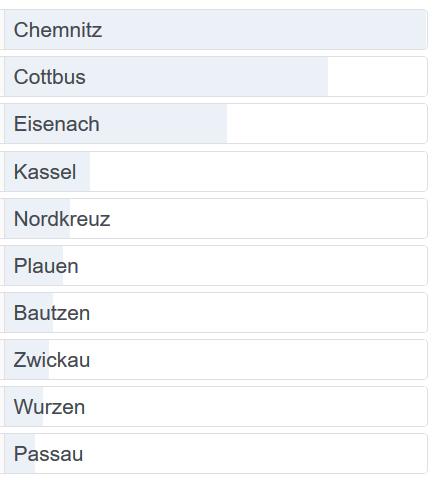 Chemnitz ist Kaltort des Jahres 2019